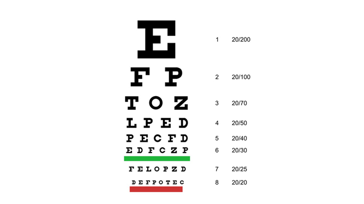 20/20 Vision – What Does It Mean?